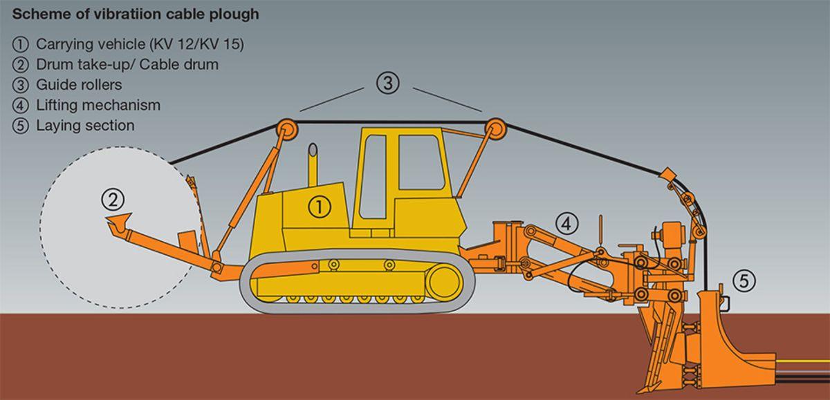 Vibration Cable Ploughs: Lancier Cable